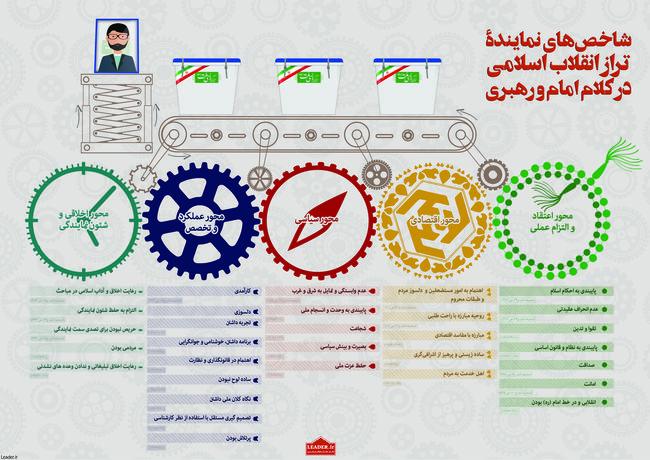 شاخص های نماینده تراز انقلاب اسلامی در کلام امام و رهبری